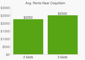 Graph of average rent prices for Coquitlam