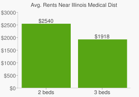 Graph of average rent prices for Illinois Medical District Chicago