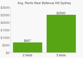 Graph of average rent prices for Bellevue Hill Sydney