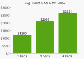 Graph of average rent prices for New Lenox