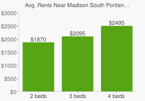 Graph of average rent prices for Madison South Portland