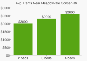 Graph of average rent prices for Meadowvale Conservation Area