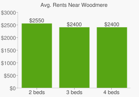 Graph of average rent prices for Woodmere