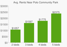 Graph of average rent prices for Polo Community Park
