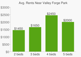 Graph of average rent prices for Valley Forge Park