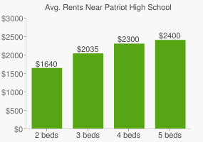 Graph of average rent prices for Patriot High School