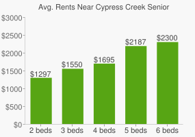 Graph of average rent prices for Cypress Creek Senior High School