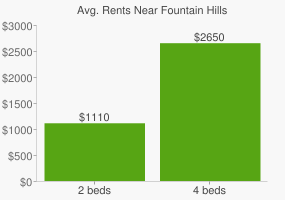 Graph of average rent prices for Fountain Hills