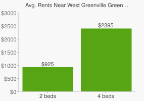 Graph of average rent prices for West Greenville Greenville