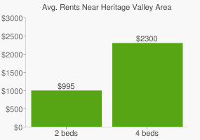 Graph of average rent prices for Heritage Valley Area Edmonton