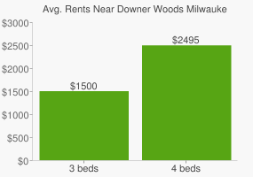 Graph of average rent prices for Downer Woods Milwaukee