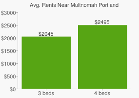 Graph of average rent prices for Multnomah Portland