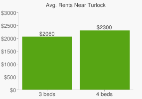 Graph of average rent prices for Turlock