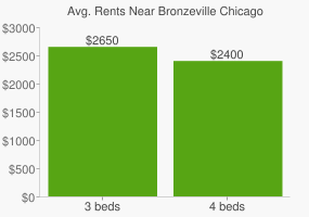 Graph of average rent prices for Bronzeville Chicago