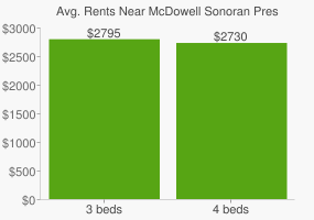 Graph of average rent prices for McDowell Sonoran Preserve