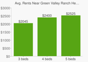 Graph of average rent prices for Green Valley Ranch Henderson