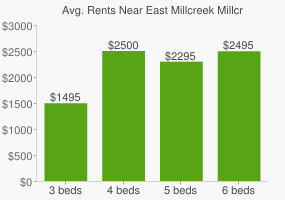 Graph of average rent prices for East Millcreek Millcreek