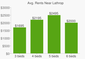 Graph of average rent prices for Lathrop