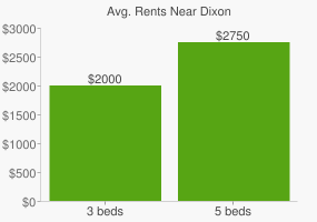Graph of average rent prices for Dixon