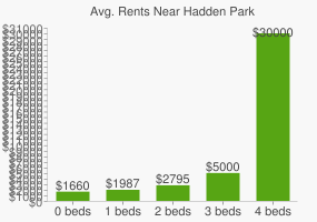Graph of average rent prices for Hadden Park