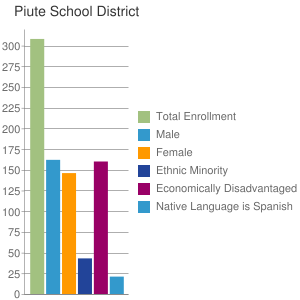 Piute School District