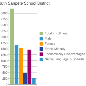 South Sanpete School District