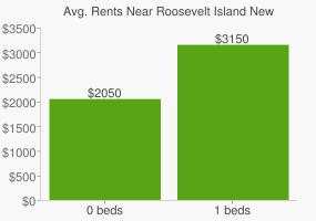 Graph of average rent prices for Roosevelt Island New York