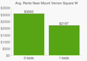 Graph of average rent prices for Mount Vernon Square Washington D.C.