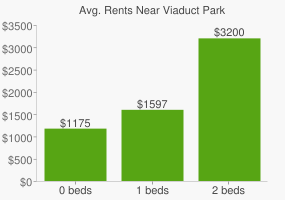 Graph of average rent prices for Viaduct Park