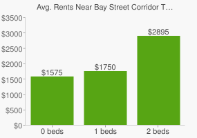 Graph of average rent prices for Bay Street Corridor Toronto