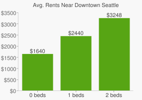 Graph of average rent prices for Downtown Seattle