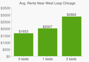 Graph of average rent prices for West Loop Chicago