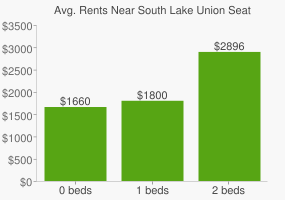 Graph of average rent prices for South Lake Union Seattle