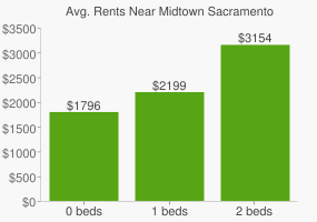 Graph of average rent prices for Midtown Sacramento