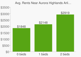 Graph of average rent prices for Aurora Highlands Arlington