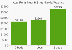 Graph of average rent prices for H Street-NoMa Washington D.C.