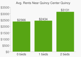 Graph of average rent prices for Quincy Center Quincy