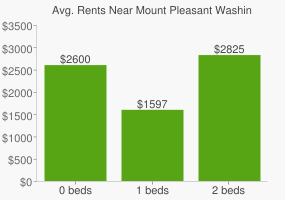 Graph of average rent prices for Mount Pleasant Washington D.C.