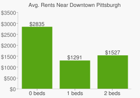 Graph of average rent prices for Downtown Pittsburgh