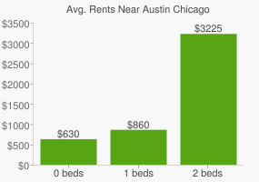 Graph of average rent prices for Austin Chicago