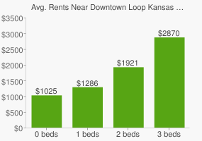 Graph of average rent prices for Downtown Loop Kansas City