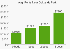 Graph of average rent prices for Oaklands Park