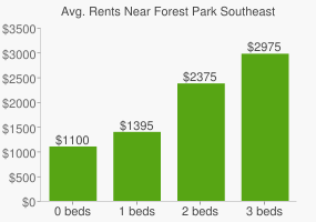 Graph of average rent prices for Forest Park Southeast St. Louis