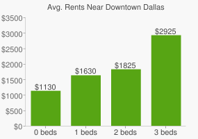 Graph of average rent prices for Downtown Dallas