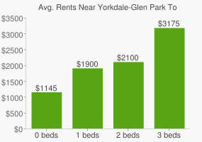 Graph of average rent prices for Yorkdale-Glen Park Toronto