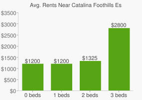 Graph of average rent prices for Catalina Foothills Estates Catalina Foothills