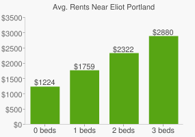 Graph of average rent prices for Eliot Portland