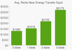 Graph of average rent prices for Energy Transfer Equity Headquarters