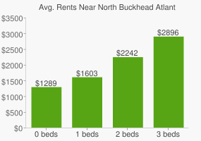 Graph of average rent prices for North Buckhead Atlanta