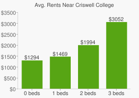 Graph of average rent prices for Criswell College